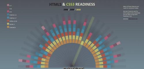 html5 and css3 readiness