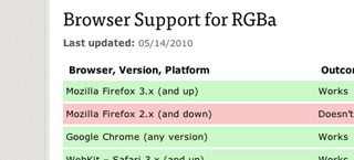 RGBa Browser Support